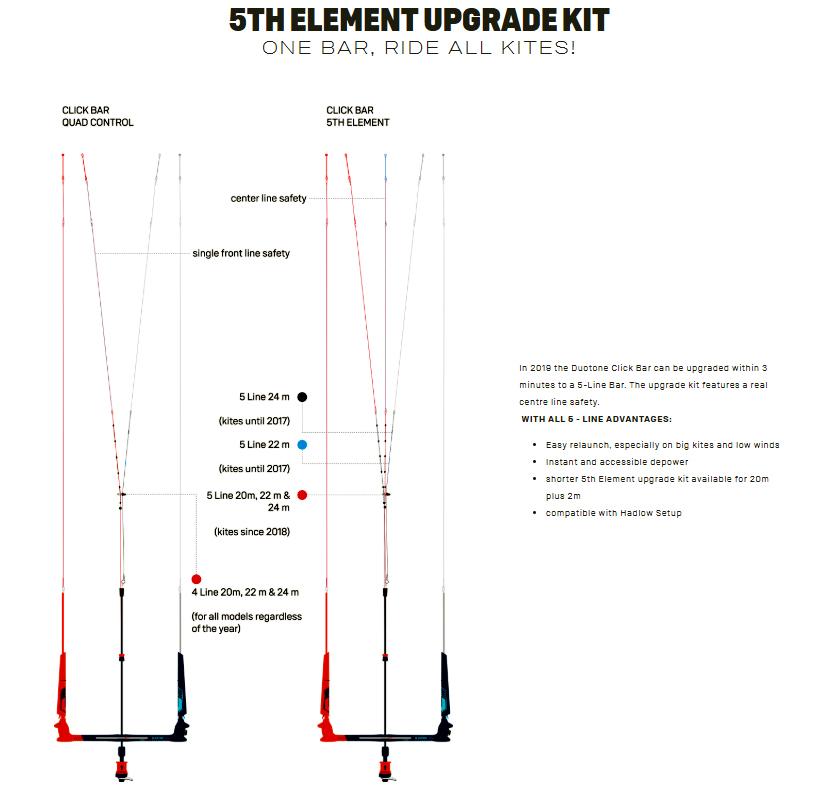 Click Bar 5th element upgrade